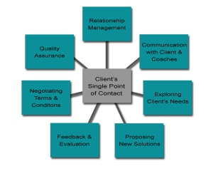 There's lots to do for the Client Relationship Partner