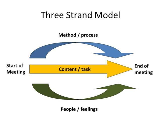 3 strand model