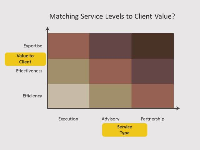 How Valuable are Your Services(1)