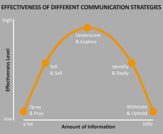 Effectiveness of Different Communication Strategies